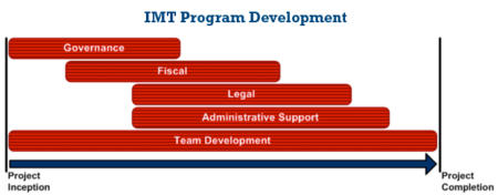 IMT Program Development Chart